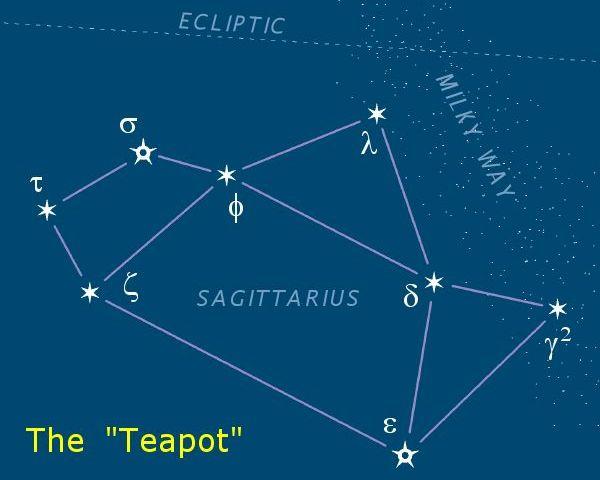 Sagittarius-teapot-asterism